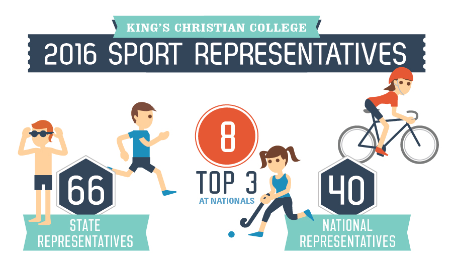 King's Sport Results 2016