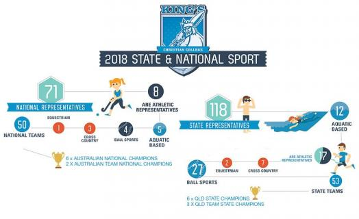 King's Sports Infographic - 2018