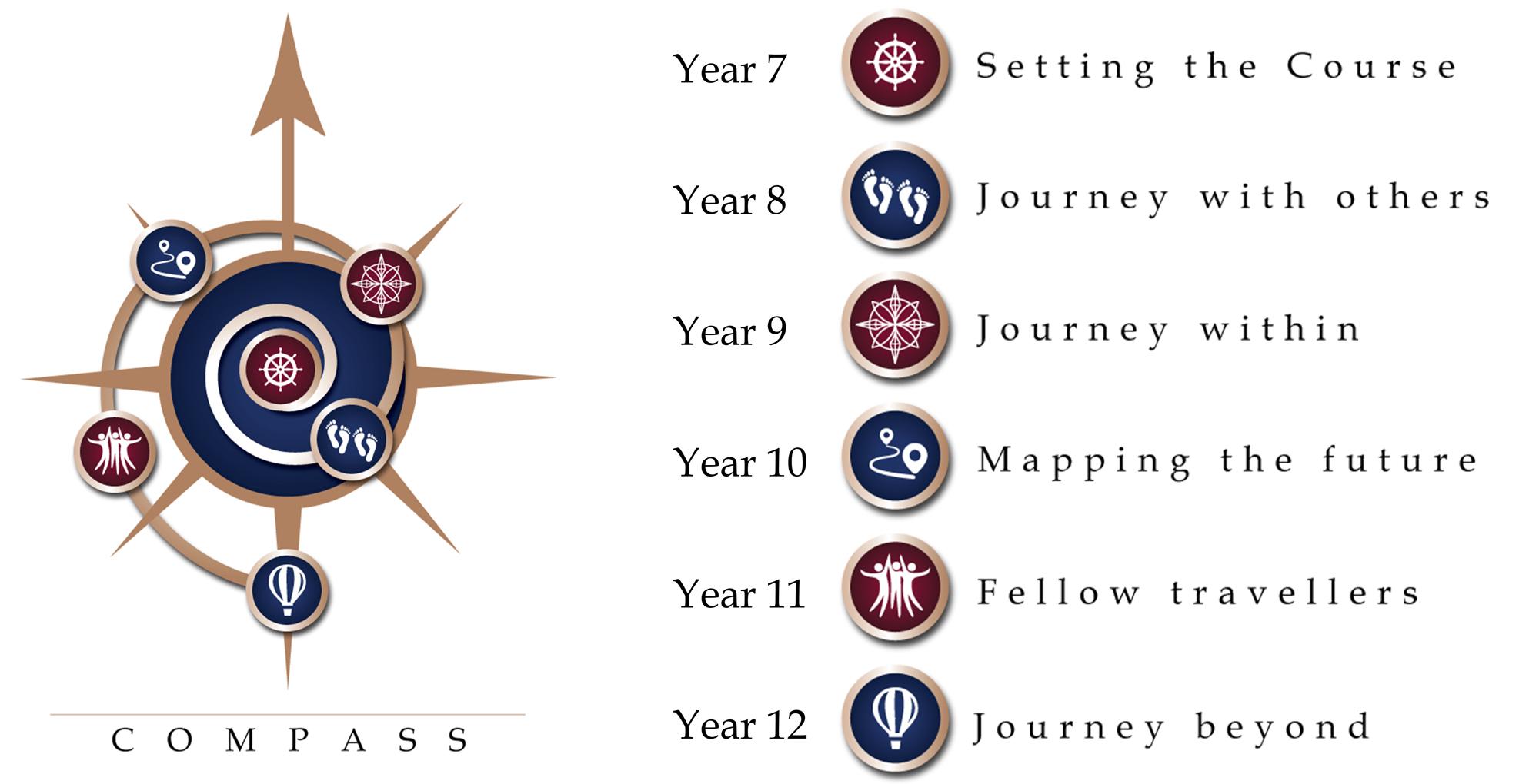 Compass WebSymbols complete