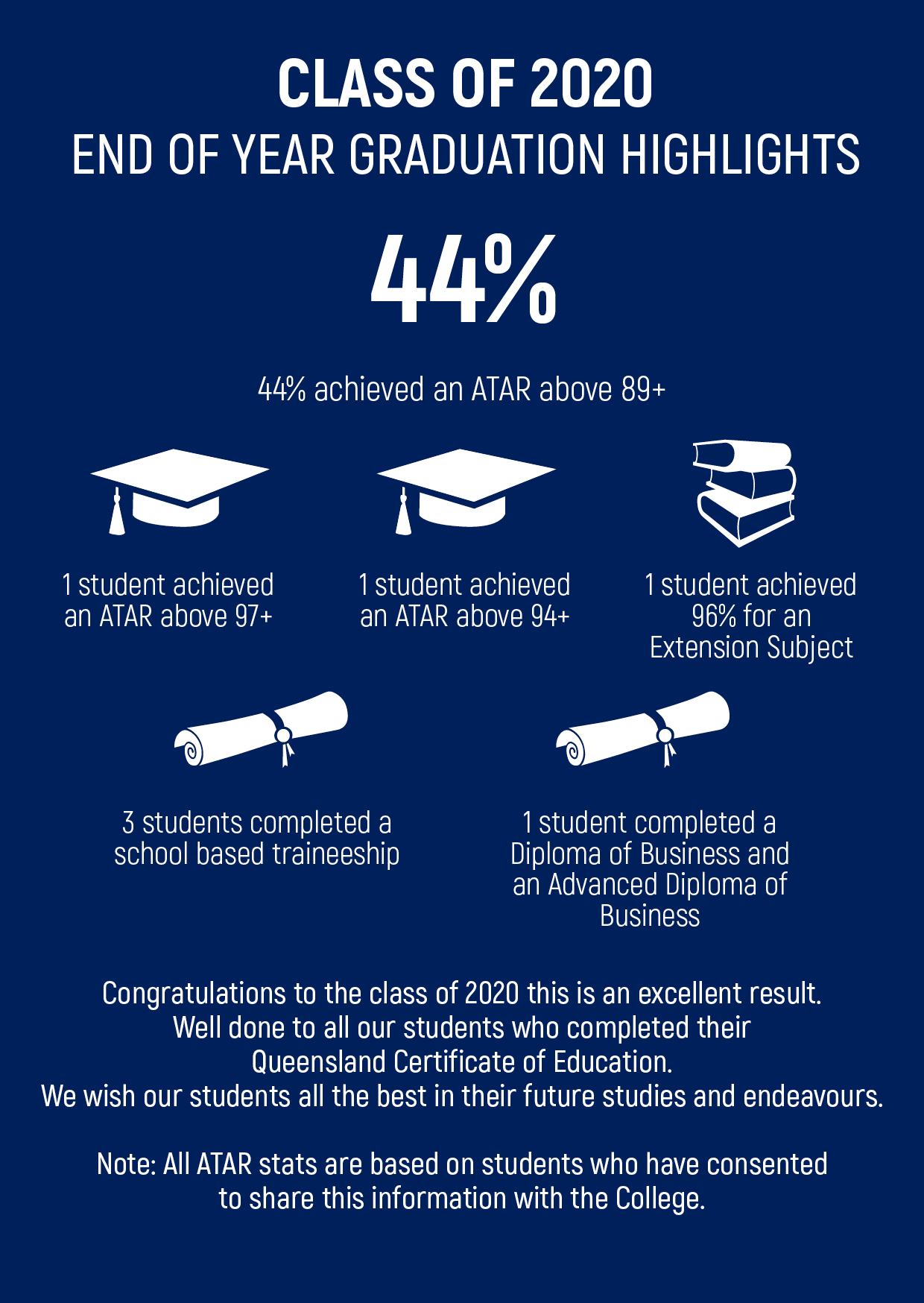 YEAR 12 ATAR RESULTS GRAPHIC2