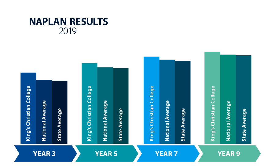 King's Christian College NAPLAN results 2019